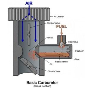1df36 01 choke valve carburetor Choking device Automobile Engineering choking device