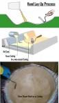 Manufacturing Methods Of Composite Materials | Composite Processing Methods