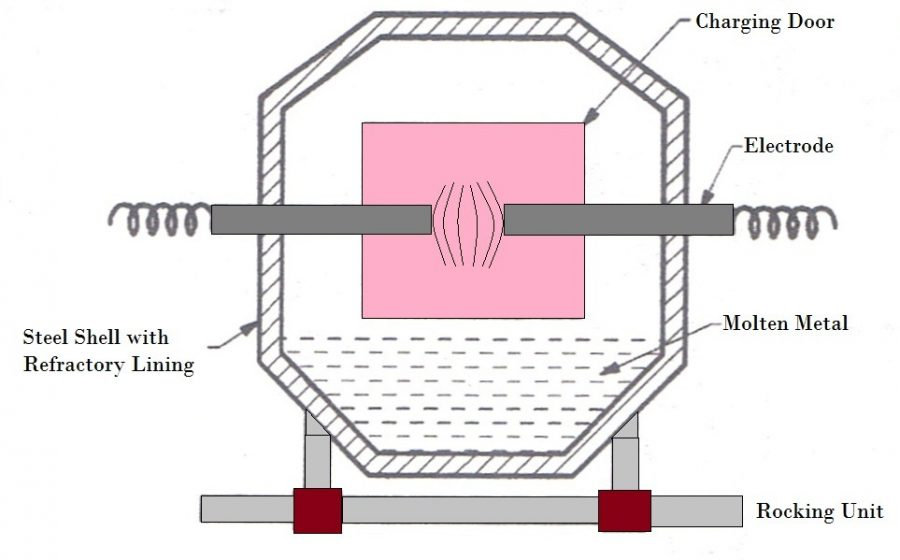 01-Indirect Electric Arc Furnace-Copper Melting Alloy