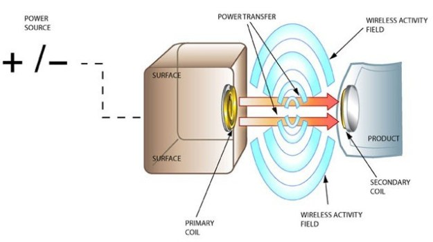e-coupled-wireless-charging-technology-inductive-coupling-keep-battery-life-higher-concept-illustration
