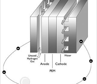 32824 01 how fuel cell works proton exchange membrane hydrogen fuel cell How Fuel Cell Works Automobile Engineering