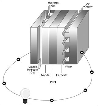 01-how fuel cells works-proton exchange membrane-hydrogen fuel cell