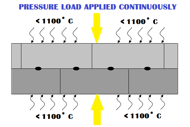 39536 01 diffusion bonding diffusion welding process step 3 Diffusion Welding Manufacturing Engineering Diffusion Bonding