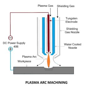 Plasma Arc Machining | Laser Beam Machining
