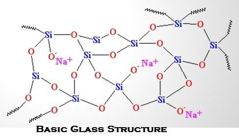 01-Basic-Glass-Structure.jpg
