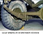 Spring Suspension System in Automobile | Leaf Spring Suspension System | Leaf, Coil and Torsion Springs in Suspension System