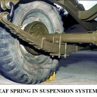 49ac4 01 leaf spring in suspension system suspension system leaf spings ADVANTAGES OF SPRINGS IN SUSPENSION SYSTEM Automobile Engineering Spring suspension system