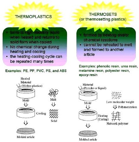 01-thermo plastics vs thermosets-difference between thermo plastics and thermosets