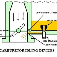 4e179 01 idling devices carburetor idling devices fuel. Anti-dieseling device Automobile Engineering Idling devices