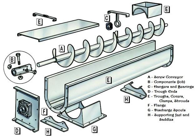 01-Screw Conveyor-Screw Conveyor Design-Screw Conveyor Design Calculations-Screw Conveyor Housing- Screw Conveyor Flights- Screw Conveyor Formulae- Screw Conveyor Flow Rates
