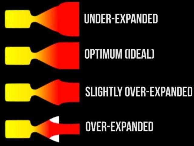 51ed9 01 rocket engine nozzle design and layout forces of a rocket Jet propulsion Rocket Propulsion systems