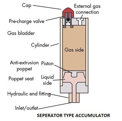Separator Type Accumulator - Gas Loaded Type Accumulator - Types Of Accumulator