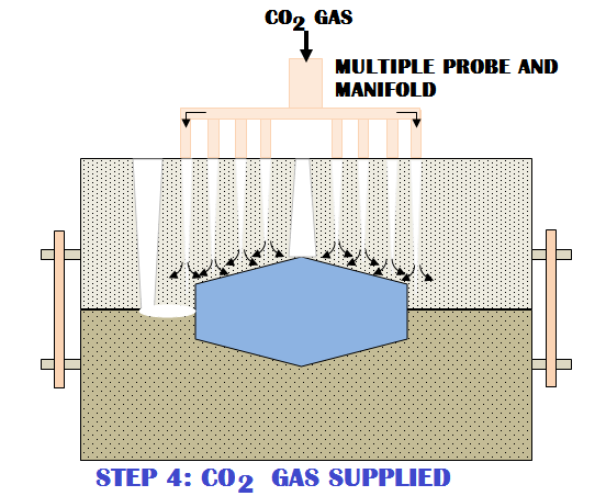 6003a 01 co2 gas mould sand casting process step 4 supply carbon dioxide gas Aluminum casting process Manufacturing Engineering Hobby Aluminum Casting