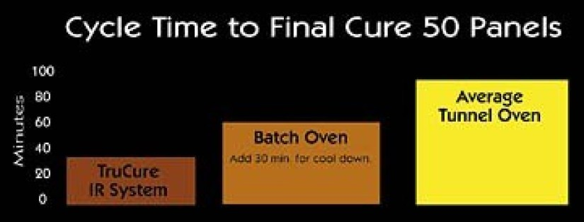 01-reduced cycle times on final cure-eliminating manual rack up time