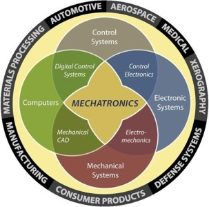 73d22 01whatismechatronicsintroductionmechanicalandeletronics Future Technology Mechanical Engineering Mechatronics / Introduction