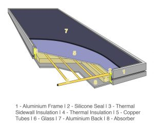 Flat Plate Collectors | Flat Plate Heat Exchanger | Solar Thermal Collectors