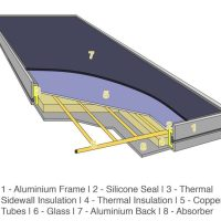 01-Basic-flat-plate-Collector-Parts-of-Flat-Plate-Collector.jpg