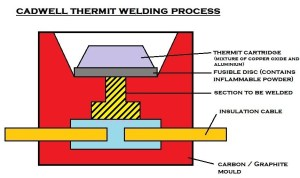 CAD Welding | CADWELL Thermite Welding | Exothermic Welding