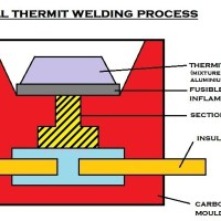 7a576 01 cadwell thermit welding process CAD Welding Manufacturing Engineering CAD Welding
