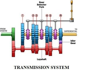 Automatic Transmission | Components of the Automatic Transmission System