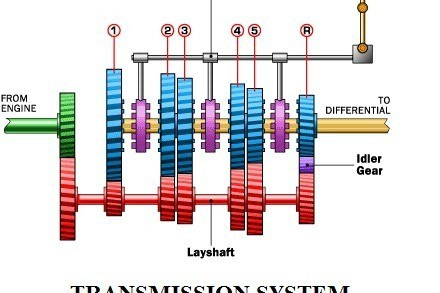01-Automatic-transmission-system-GEAR-BOX.jpg