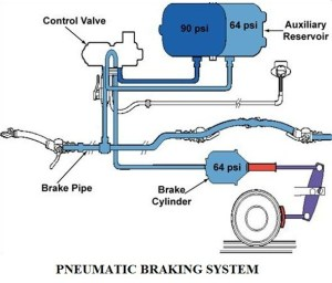 Pneumatic or air braking system in automobile | Construction and working of pneumatic braking system