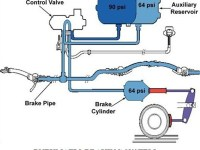 01-components-of-a-air-brake-system-pneumatic-brake-construction-and-working