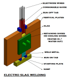About Welding Machine | Electro Slag Welding ESW | Narrow Gap Welding