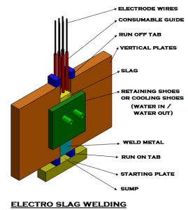 About Welding Machine | Electro Slag Welding ESW | Narrow Gap Welding