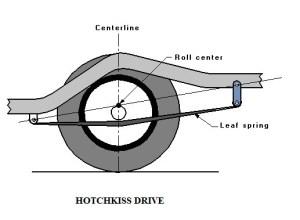 The Hotchkiss Drive | Torque Tube Drive