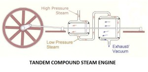 Compound Steam Engine   Classification Compound Steam Engines
