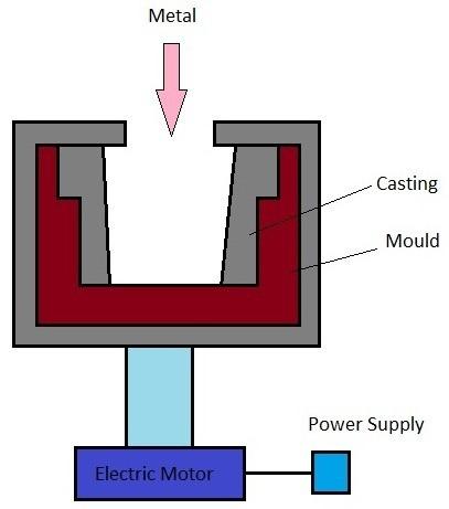 01-true-centrifugal-casting-hollow-castings.jpg