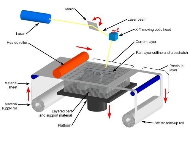 03Lomlaminatedobjectmanufacturingworkingmodel