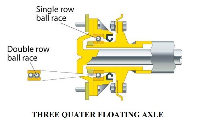 01 - types of live rear axles - three quarter floating axle.