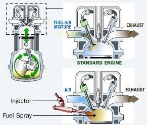 92e20 02directinjectionenginedisienginegasolineengine advanced technology Automobile Engineering