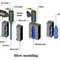 941c9 01 blow moulding types of moulding process application of Blow Moulding Process Manufacturing Engineering blow moulding
