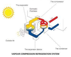 Vapour Compression Refrigeration System   Refrigeration System