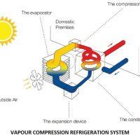 01-VAPOUR-COMPRESSION-REFRIGERATION-SYSTEM-REFRIGERATION-SYSTEMS.jpg