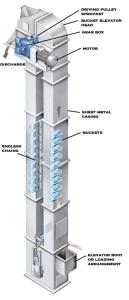 Industrial Bucket Elevators | Vertical Bucket Conveyors | Bucket Elevator Types