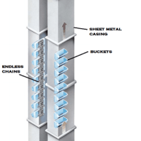959ba 01 layout of a bucket elevator bucket elevator tail sprocket Bucket Elevator Industrial Bucket Elevators
