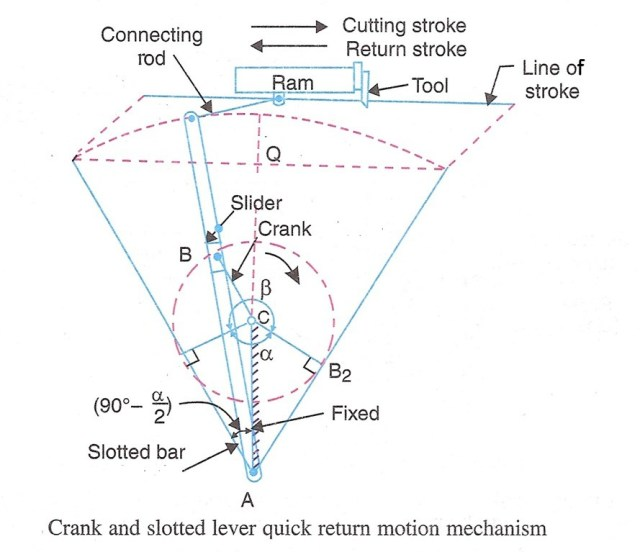 schematic crank and slotted lever mechanism - quick return mechanism