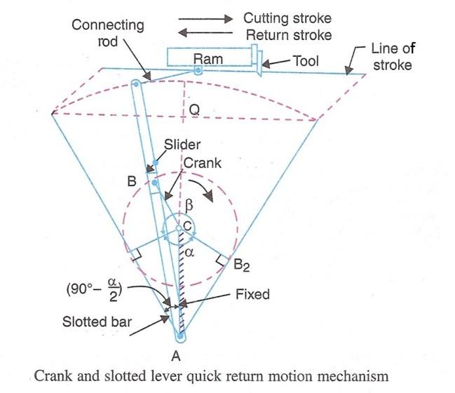 schematic crank and slotted lever mechanism - quick return mechanism