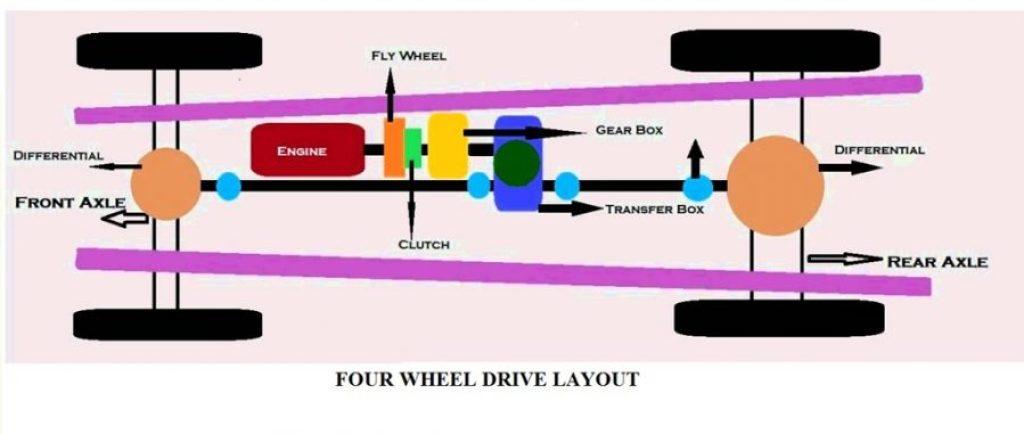 Propeller shaft of Four wheeler