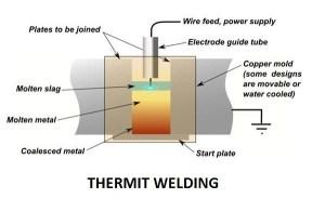 Thermit Welding Process | Laser Beam Welding Process