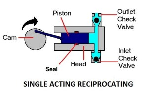 10 Essential Modern Rules For Selecting A Reciprocating Pump | Working of Single Acting Reciprocating Pump