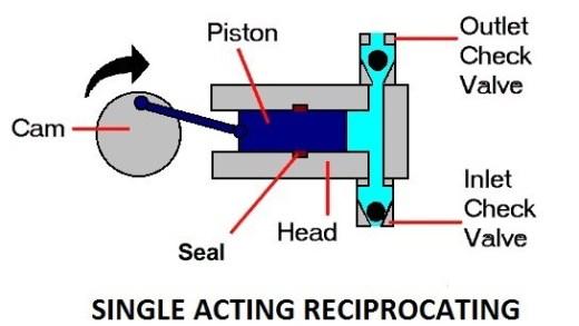 01-single-acting-reciprocating-pump-type-of-reciprocating-pumps