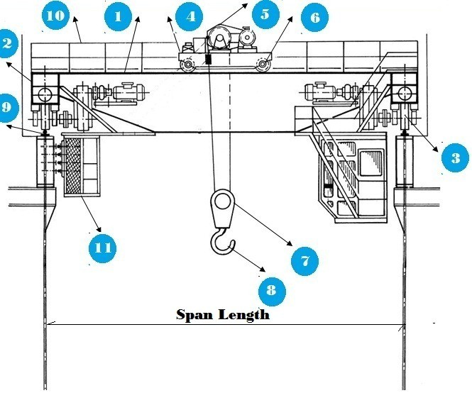 eot-crane-essential-parts-eot-crane-working