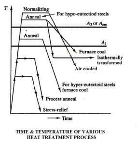 Heat Treatment | Purpose of Heat Treatment