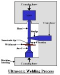 Ultrasonic Welding Process| Ultrasonic Welding Design Guide | How Ultrasonic Welding Works