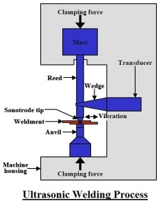 Ultrasonic Welding Process| Ultrasonic Welding Design Guide | How Ultrasonic Welding Works